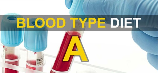 Blood Type Diet - A - Workoutic